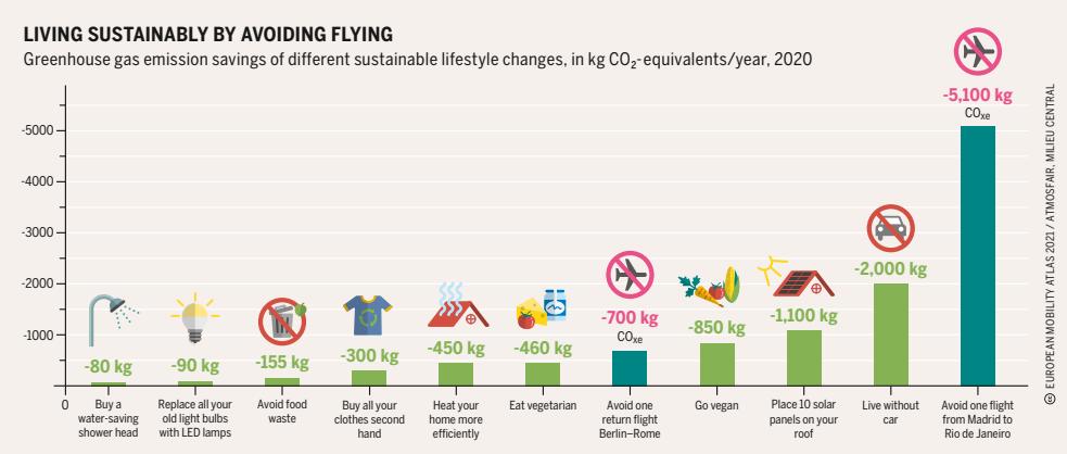 közlekedési eszközök CO2 kibocsátása infografika