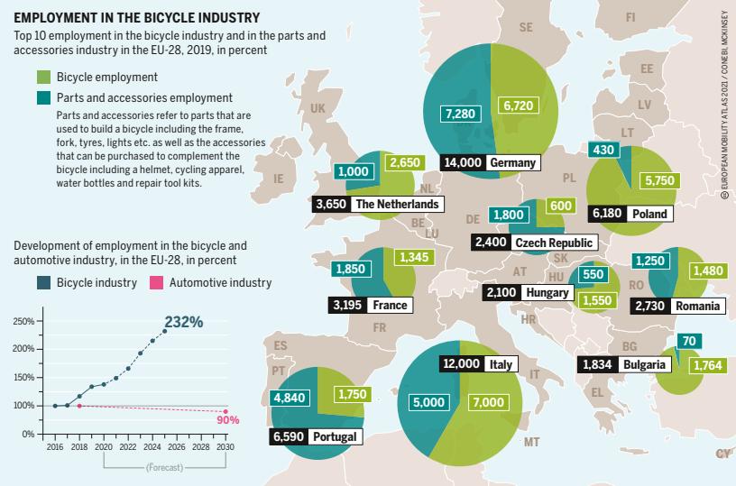 Foglalkoztatottak száma a kerékpár iparban infografika