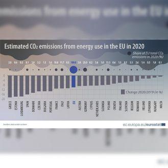 Az EU energiafelhasználásból származó szén-dioxid kibocsátása 2020-ban_