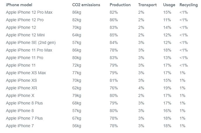 e-hulladék okostelefon karbonlábnyom