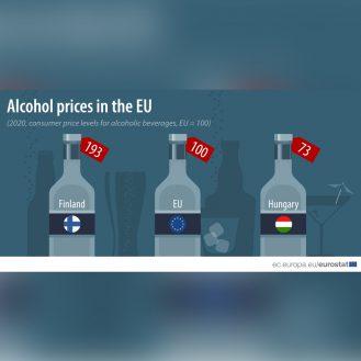 Az alkohol ára Európában 2020