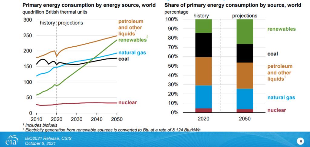 nő a megújuló energia aránya, de a szénkitermelés is eia